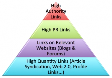 Rank 1st page on Google by exclusive Link Pyramid. All Backlinks by Unique Domain