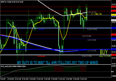 give you two confirmed trades per week on any of gbp/jpy. Euro/usd, Eur/jpy, Usd/chf