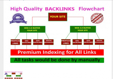 build manually exclusive SEO backlinks in 24 hour