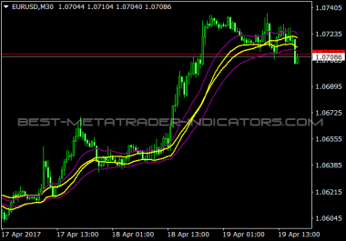 provide you Best Metatrader work