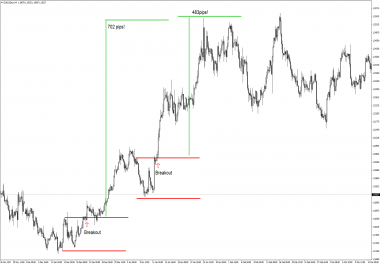 Give You A Profitable Price Action Forex Trading System
