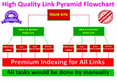 Manually exclusive SEO Best Link Pyramid Service backlinks