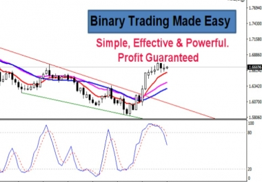 give you easy strategy to make money from Binary