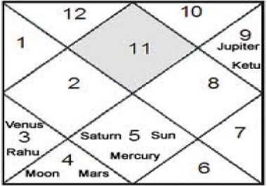read your horoscope and provide astrological consultation