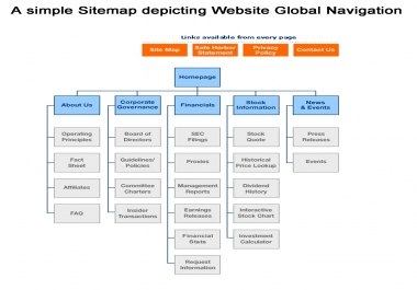 create site map and robot.txt to your web site