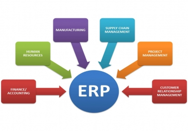 develope the ERP system using java spring