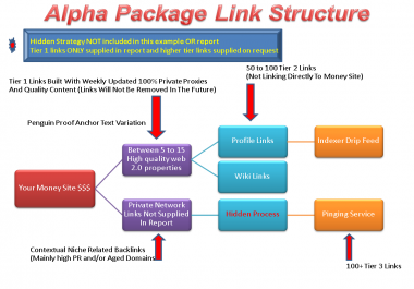 10 PR2-PR4 Social Bookmarking and 4 PR1-3 Blog Comments Backlinks Manually