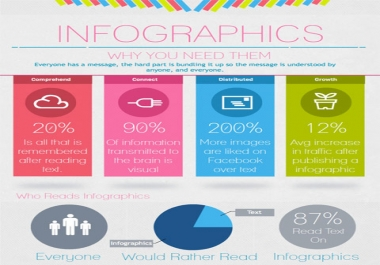 create an INFOGRAPHIC for your data, business, website etc