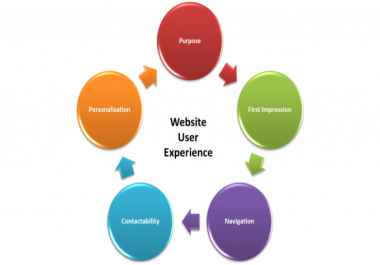 conduct a UI/UX (User experience) test for your website