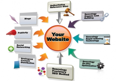 submit your website or blog to 1,000 backlinks,20,000 Visitors  and directories for SEO + 1000ping+add Your site to a 500+Search Engines+with Proofs. Create 1,000+High PR Backlinks For your Sites with