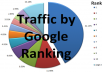 Make Rank on Google 1st page by exclusive Link Pyramid. All Backlinks by Unique Domain