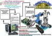 deliver perfect instructional guide for PIC MCU programming, Programmer + PIC Development Board Schematics