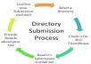 do manual directory submission to 25 Spanish sites with PR2 to PR5