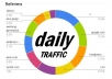 send daily USA traffic to your website