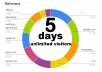 drive 5 days Unlimited organic real  visitors traffic hits to your shop STORE extras
