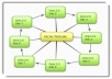create a great Link Wheel and build 8 Web 2 pages manually