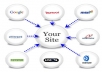 will create 30 PR7 to PR10 seo social bookmarking backlinks for