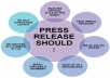 write a press release and submit to 25 high authority sites including PRBuzz