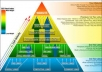 Do link pyramid of 1000 PR3 PR8 profiles and 10k blog comments