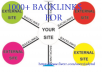 create 1000 safe high PR backlinks to your site