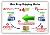 show the complete guide to start a dropshipping business in ebay for 2015
