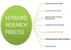 do in depth keyword research for your ebay amazon product