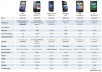 tell you which phone is best for you