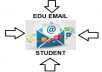 create you an EDU email Account for you real FAST